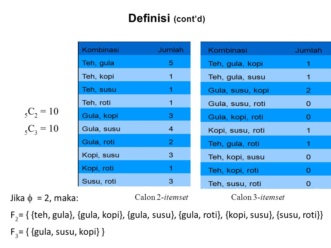 Calon 2-itemset Calon 3-itemset Jika  = 2, maka: F 2 = { {teh, gula}, {gula, kopi}, {gula, susu}, {gula, roti}, {kopi, susu}, {susu, roti}} F 3 = { {