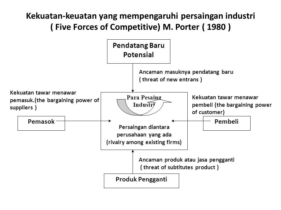 Kekuatan-keuatan yang mempengaruhi persaingan industri ( Five Forces of Competitive) M. Porter ( 1980 ) Pendatang Baru Potensial Para Pesaing Industri