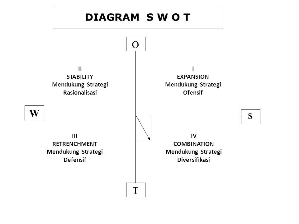 S W I EXPANSION Mendukung Strategi Ofensif II STABILITY Mendukung Strategi Rasionalisasi IV COMBINATION Mendukung Strategi Diversifikasi III RETRENCHM