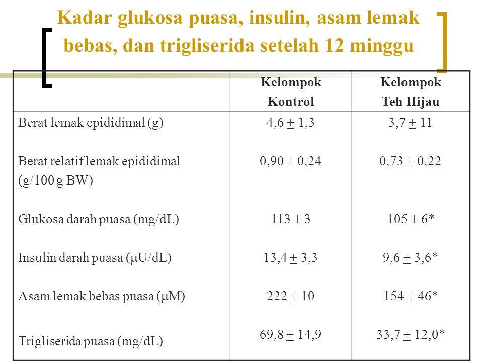 Kadar glukosa puasa, insulin, asam lemak bebas, dan trigliserida setelah 12 minggu Kelompok Kontrol Kelompok Teh Hijau Berat lemak epididimal (g) Bera
