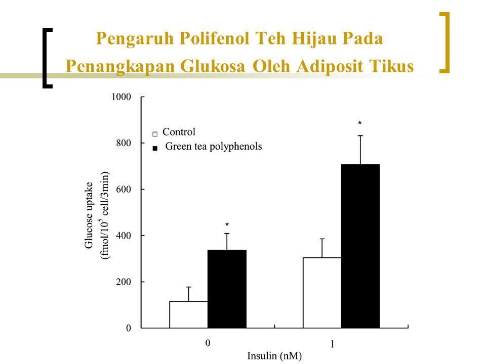 Pengaruh Polifenol Teh Hijau Pada Penangkapan Glukosa Oleh Adiposit Tikus