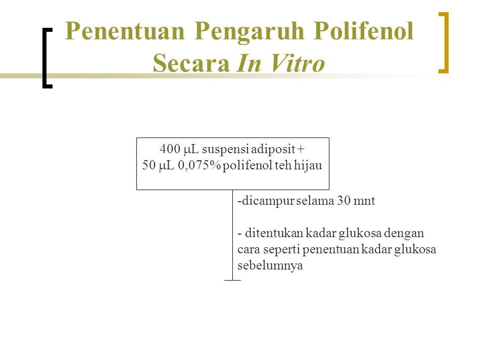 Penentuan Pengaruh Polifenol Secara In Vitro 400  L suspensi adiposit + 50  L 0,075% polifenol teh hijau -dicampur selama 30 mnt - ditentukan kadar