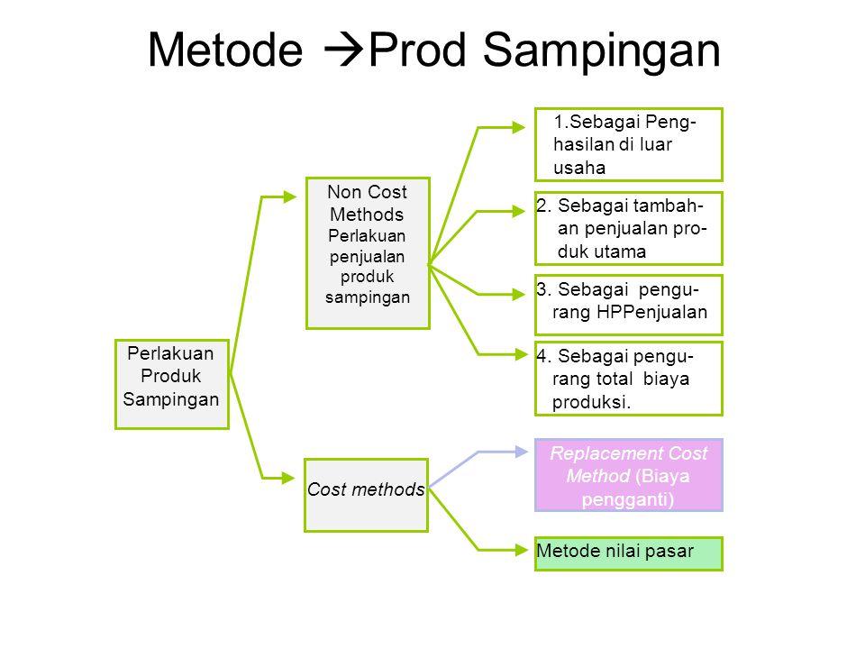 Metode  Prod Sampingan Perlakuan Produk Sampingan Non Cost Methods Perlakuan penjualan produk sampingan Cost methods 1.Sebagai Peng- hasilan di luar