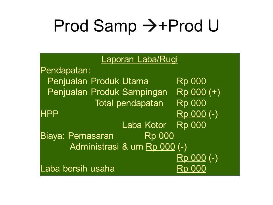 Prod Samp  +Prod U Laporan Laba/Rugi Pendapatan: Penjualan Produk UtamaRp 000 Penjualan Produk SampinganRp 000 (+) Total pendapatanRp 000 HPPRp 000 (