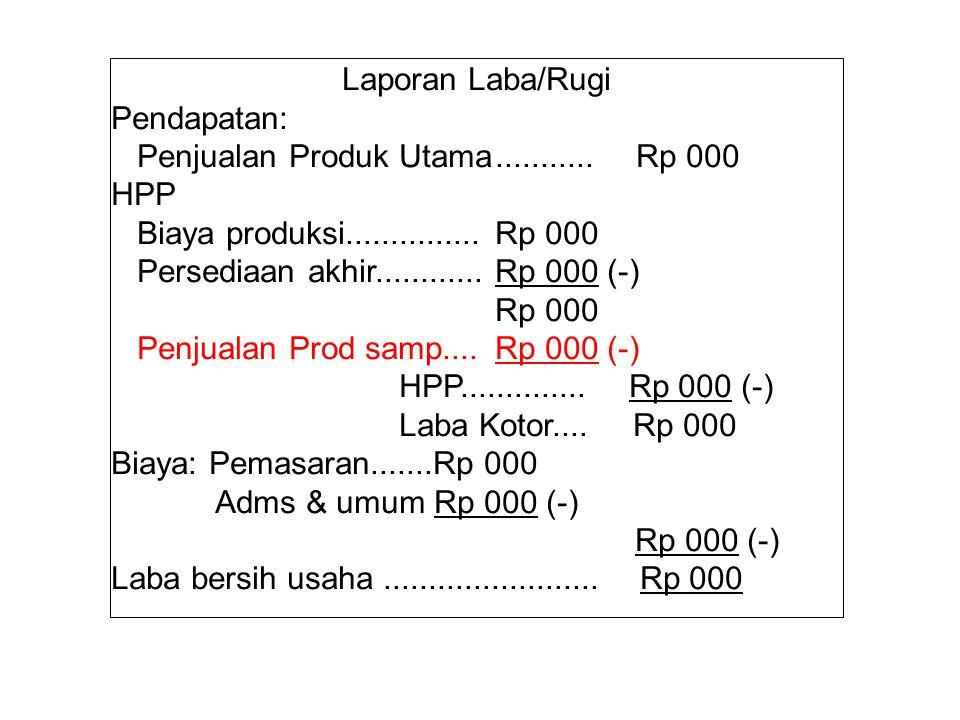 Laporan Laba/Rugi Pendapatan: Penjualan Produk Utama........... Rp 000 HPP Biaya produksi...............Rp 000 Persediaan akhir............Rp 000 (-)