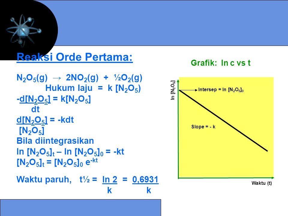 Reaksi Orde Pertama: N 2 O 5 (g) → 2NO 2 (g) + ½O 2 (g) Hukum laju = k [N 2 O 5 ) -d[N 2 O 5 ] = k[N 2 O 5 ] dt d[N 2 O 5 ] = -kdt [N 2 O 5 ] Bila dii