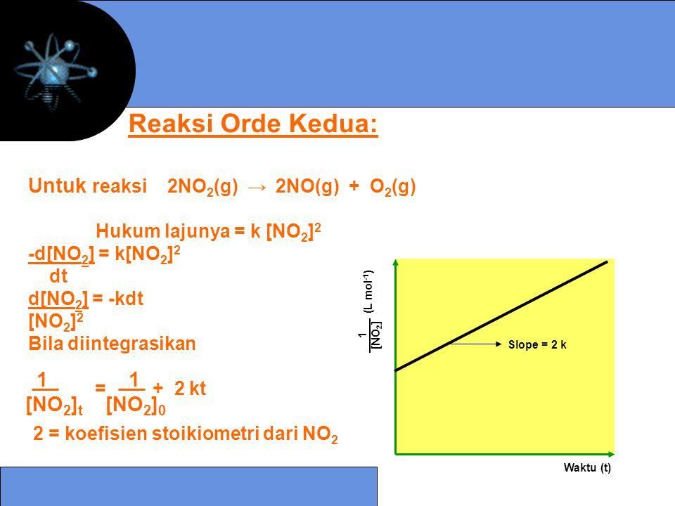 Untuk reaksi 2NO 2 (g) → 2NO(g) + O 2 (g) Hukum lajunya = k [NO 2 ] 2 -d[NO 2 ] = k[NO 2 ] 2 dt d[NO 2 ] = -kdt [NO 2 ] 2 Bila diintegrasikan = + 2 kt