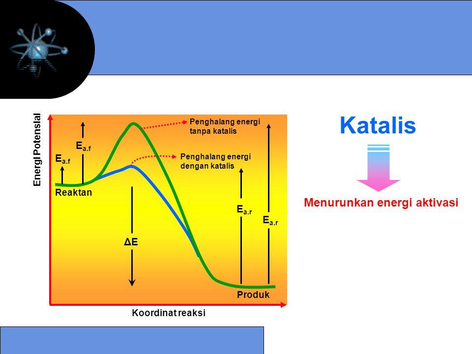 Reaktan Produk Penghalang energi dengan katalis Penghalang energi tanpa katalis Energi Potensial Koordinat reaksi E a.r ΔEΔE E a.f Katalis Menurunkan