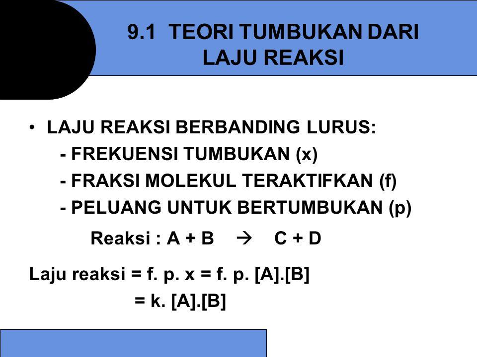 Untuk reaksi 2NO 2 (g) → 2NO(g) + O 2 (g) Hukum lajunya = k [NO 2 ] 2 -d[NO 2 ] = k[NO 2 ] 2 dt d[NO 2 ] = -kdt [NO 2 ] 2 Bila diintegrasikan = + 2 kt 2 = koefisien stoikiometri dari NO 2 1 1 [NO 2 ] t [NO 2 ] 0 Reaksi Orde Kedua: Slope = 2 k Waktu (t) 1 [NO 2 ] (L mol -1 )
