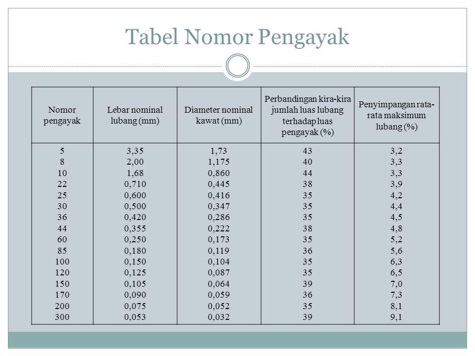 Tabel Nomor Pengayak Nomor pengayak Lebar nominal lubang (mm) Diameter nominal kawat (mm) Perbandingan kira-kira jumlah luas lubang terhadap luas peng