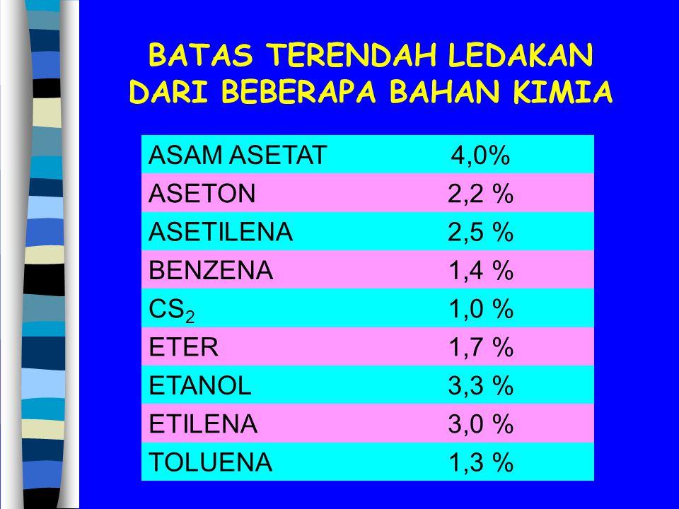 BATAS TERENDAH LEDAKAN DARI BEBERAPA BAHAN KIMIA 1,3 %TOLUENA 3,0 %ETILENA 3,3 %ETANOL 1,7 %ETER 1,0 %CS 2 1,4 %BENZENA 2,5 %ASETILENA 2,2 %ASETON 4,0