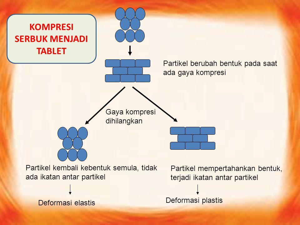 Partikel berubah bentuk pada saat ada gaya kompresi Gaya kompresi dihilangkan Partikel kembali kebentuk semula, tidak ada ikatan antar partikel Partik