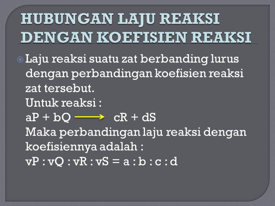  Laju reaksi suatu zat berbanding lurus dengan perbandingan koefisien reaksi zat tersebut. Untuk reaksi : aP + bQ cR + dS Maka perbandingan laju reak