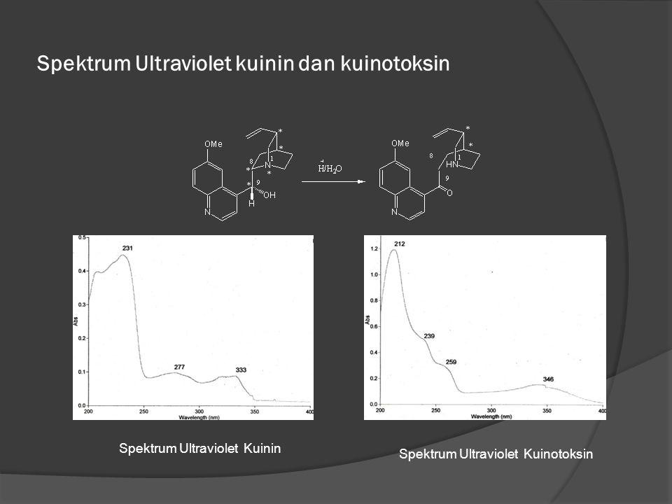 Spektrum Ultraviolet kuinin dan kuinotoksin Spektrum Ultraviolet Kuinin Spektrum Ultraviolet Kuinotoksin