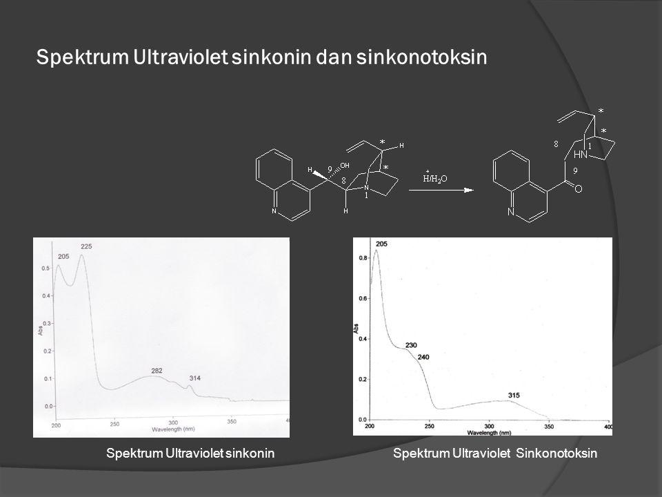 Spektrum Ultraviolet sinkonin dan sinkonotoksin Spektrum Ultraviolet sinkoninSpektrum Ultraviolet Sinkonotoksin