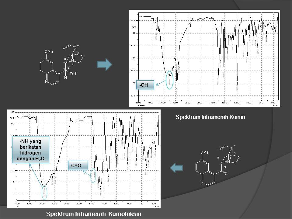 -OH C=O -NH yang berikatan hidrogen dengan H 2 O Spektrum Inframerah Kuinin Spektrum Inframerah Kuinotoksin
