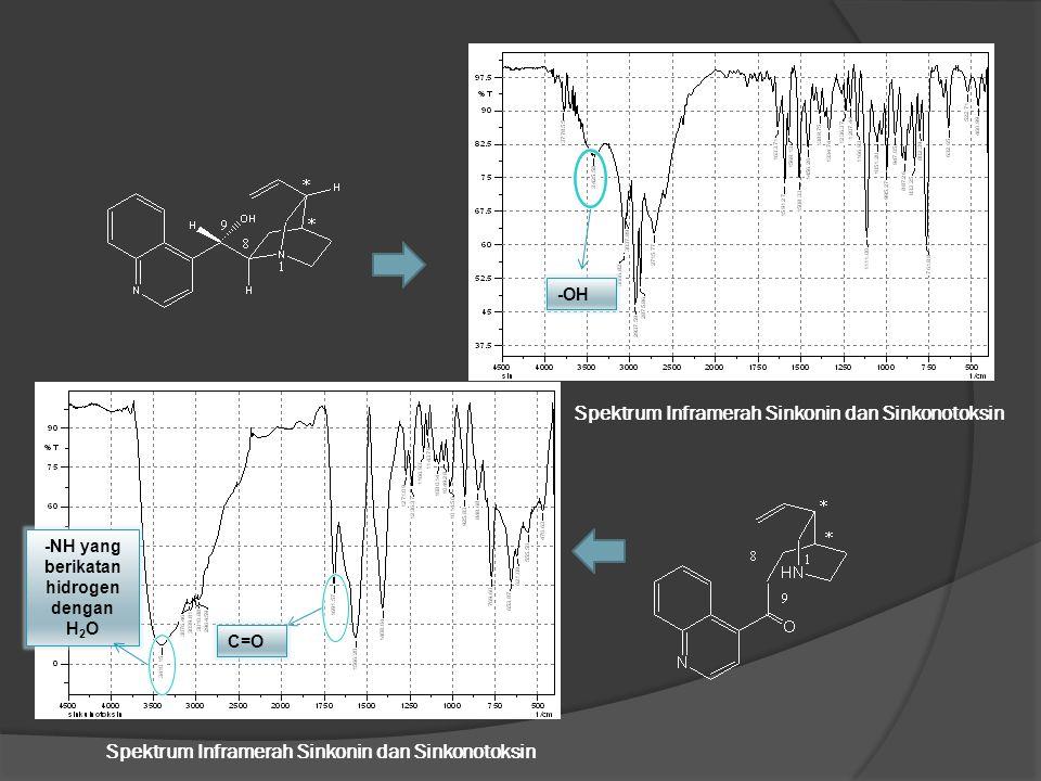 Spektrum Inframerah Sinkonin dan Sinkonotoksin -OH C=O -NH yang berikatan hidrogen dengan H 2 O Spektrum Inframerah Sinkonin dan Sinkonotoksin