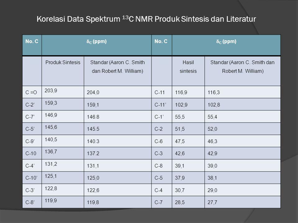 Korelasi Data Spektrum 13 C NMR Produk Sintesis dan Literatur No. C  C (ppm) No. C  C (ppm) Produk Sintesis Standar (Aaron C. Smith dan Robert M. Wi