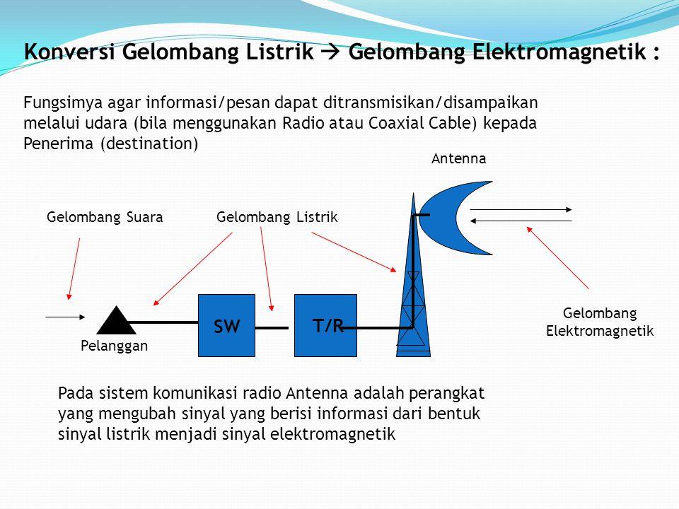 Konversi Gelombang Listrik  Gelombang Elektromagnetik : Fungsimya agar informasi/pesan dapat ditransmisikan/disampaikan melalui udara (bila menggunak