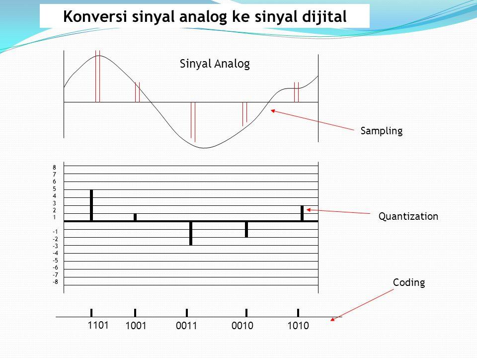 Konversi sinyal analog ke sinyal dijital 8 7 6 5 4 3 2 1 -2 -3 -4 -5 -6 -7 -8 1101 1001101000100011 Sinyal Analog Sampling Quantization Coding