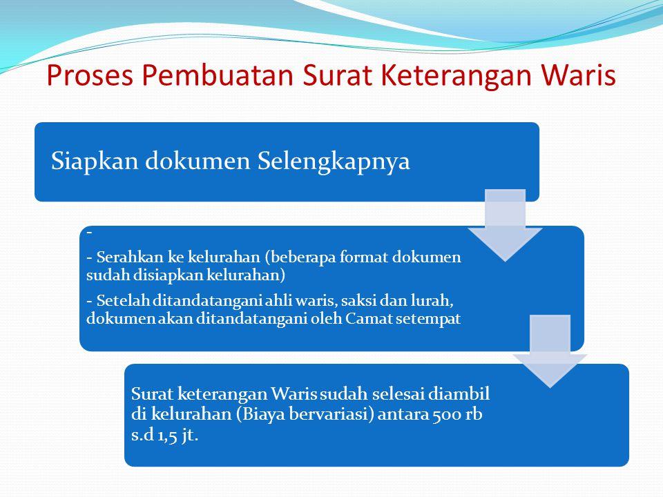 Proses Pembuatan Surat Keterangan Waris Siapkan dokumen Selengkapnya - - Serahkan ke kelurahan (beberapa format dokumen sudah disiapkan kelurahan) - S