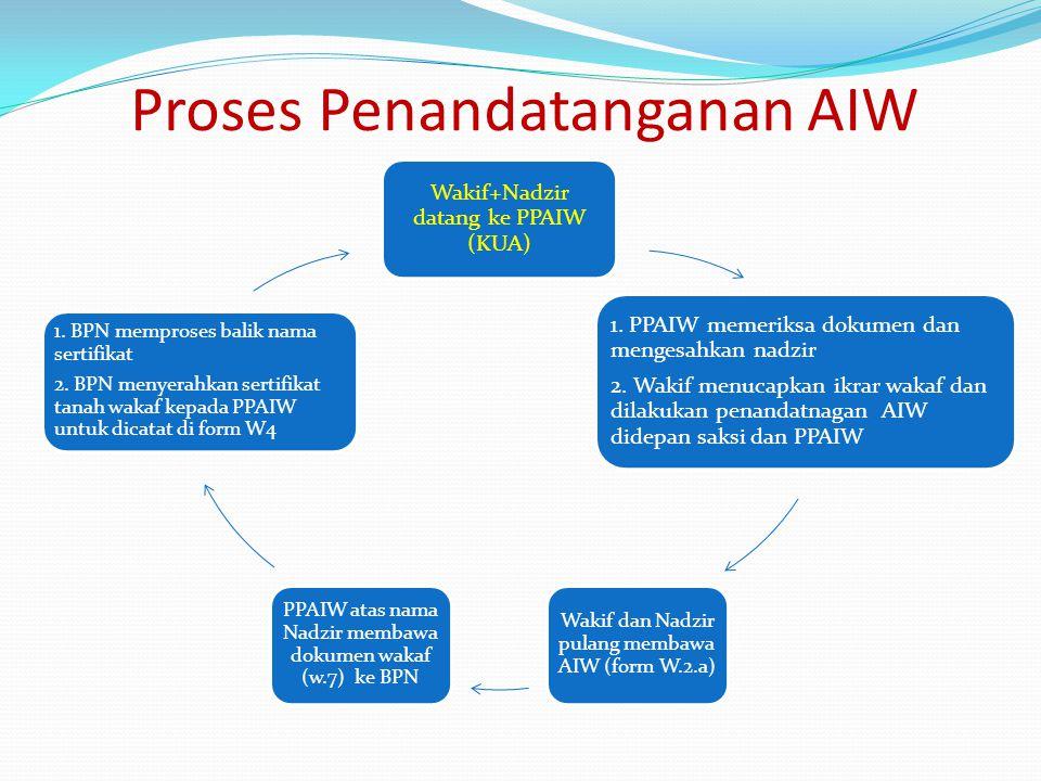 Proses Penandatanganan AIW Wakif+Nadzir datang ke PPAIW (KUA) 1. PPAIW memeriksa dokumen dan mengesahkan nadzir 2. Wakif menucapkan ikrar wakaf dan di