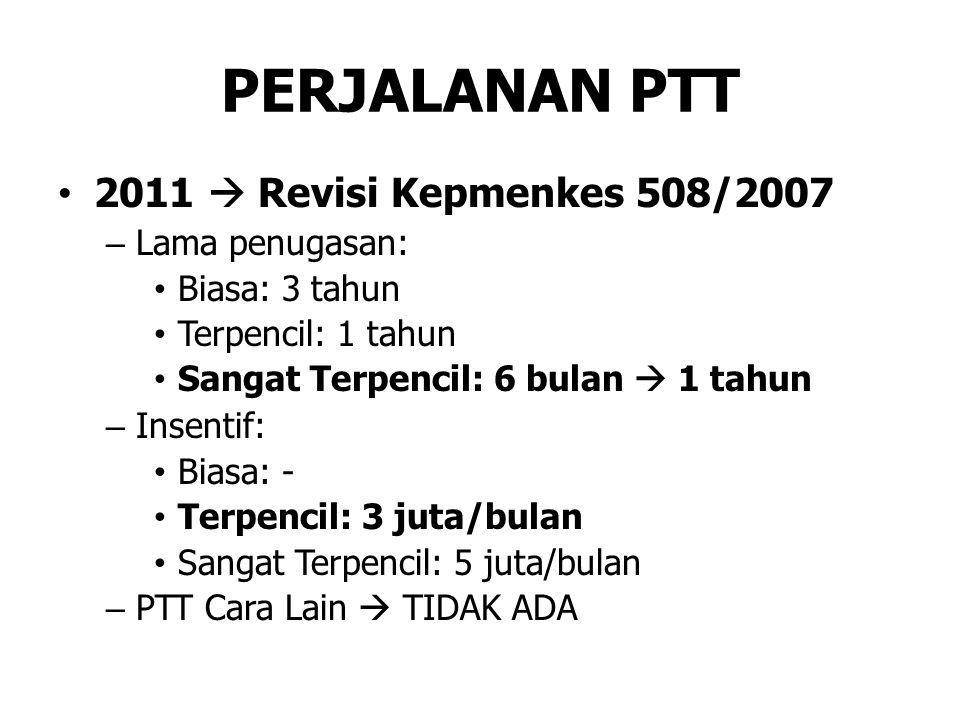 Dokter PTT PTT Pusat – Dikelola Ropeg Kemenkes – Pembiayaan APBN PTT Daerah – Dikelola Pemda Prov/Kab/Kota – Pembiayaan APBD