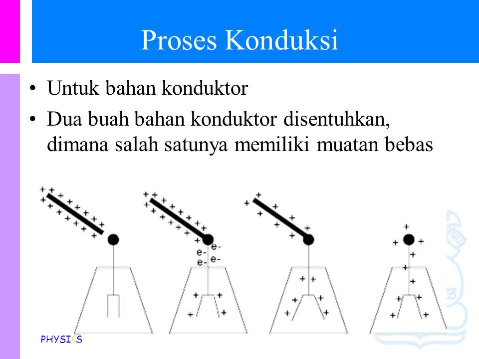 Physics Study Program - FMIPA | Institut Teknologi Bandung PHYSI S Proses Gesekan Untuk Bahan Isolator Menggosokan 2 buah bahan isolator Plastik Suter
