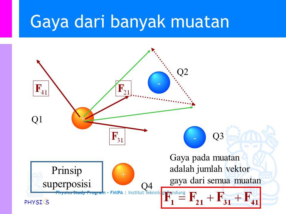 Physics Study Program Faculty of Mathematics and Natural Sciences Institut Teknologi Bandung Gaya dari banyak muatan Superposisi