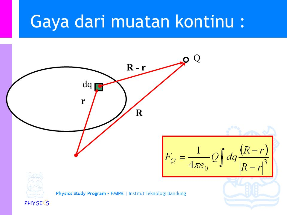 Physics Study Program - FMIPA | Institut Teknologi Bandung PHYSI S Step 4: Melengkapi penyelesaian matematik F 3x = F 31,x + F 32,x = 120 N + 0 N = 120 N F 3y = F 31,y + F 32,y = -70 N + 330 N = 260 N x y Q 2 =+50  C Q 3 =+65  C Q 1 =-86  C 52 cm 60 cm 30 cm  =30º F 31 F 32 F3F3 The text shows how to calculate the magnitude F 3 and the angle between F 3 and the x-axis.