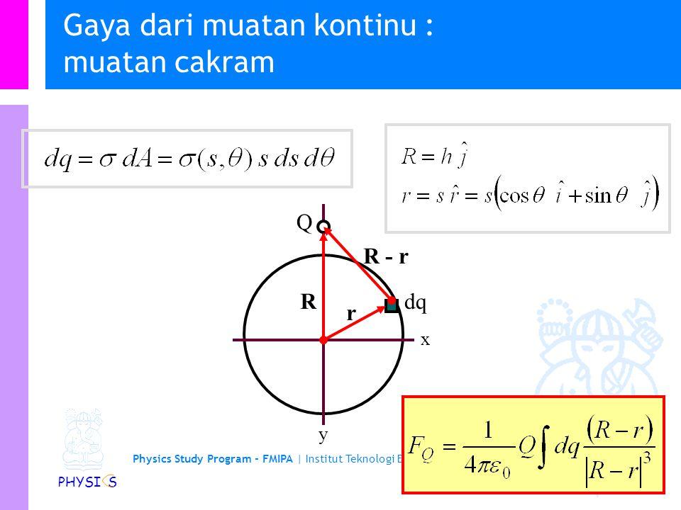 Physics Study Program - FMIPA | Institut Teknologi Bandung PHYSI S Gaya dari muatan kontinu : muatan batang R r R - r dq x y