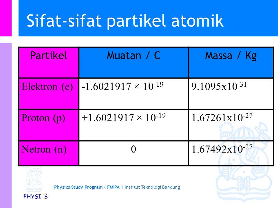 Physics Study Program - FMIPA | Institut Teknologi Bandung PHYSI S Sifat-sifat partikel atomik PartikelMuatan / CMassa / Kg Elektron (e)-1.6021917 × 10 -19 9.1095x10 -31 Proton (p)+1.6021917 × 10 -19 1.67261x10 -27 Netron (n)01.67492x10 -27