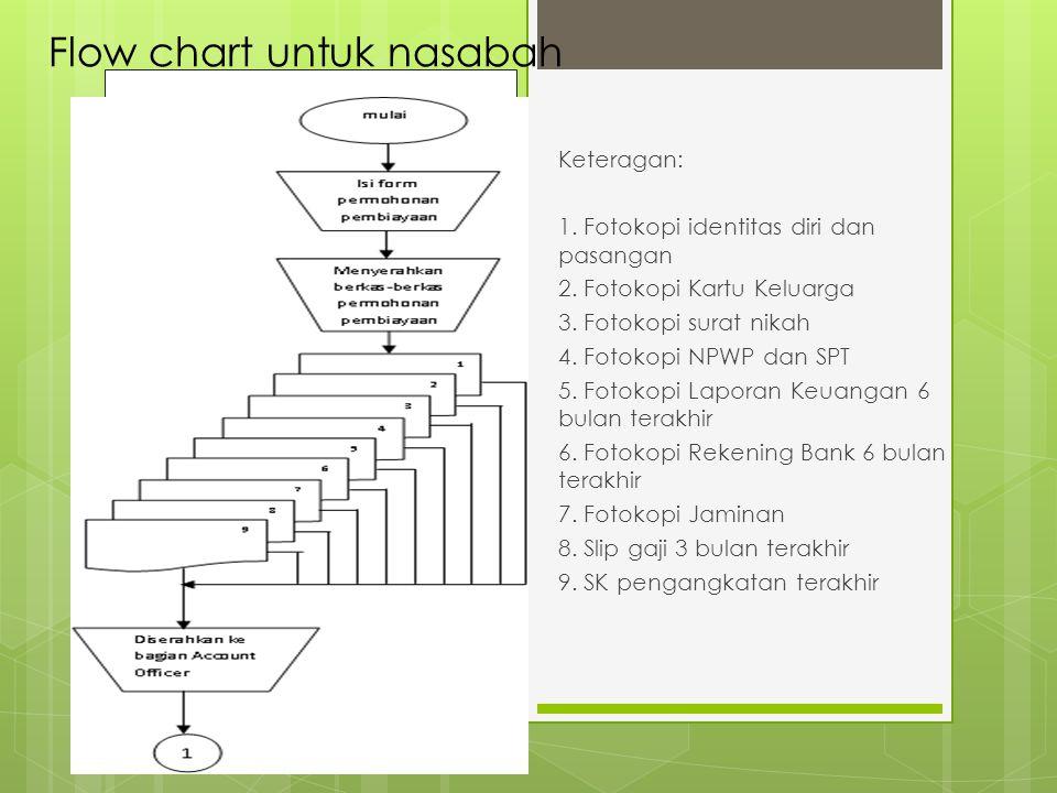 Flow chart untuk nasabah Keteragan: 1. Fotokopi identitas diri dan pasangan 2. Fotokopi Kartu Keluarga 3. Fotokopi surat nikah 4. Fotokopi NPWP dan SP
