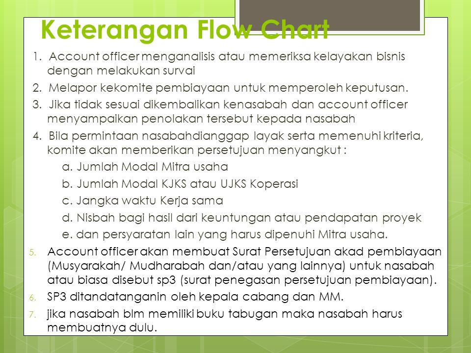 Keterangan Flow Chart 1. Account officer menganalisis atau memeriksa kelayakan bisnis dengan melakukan survai 2. Melapor kekomite pembiayaan untuk mem