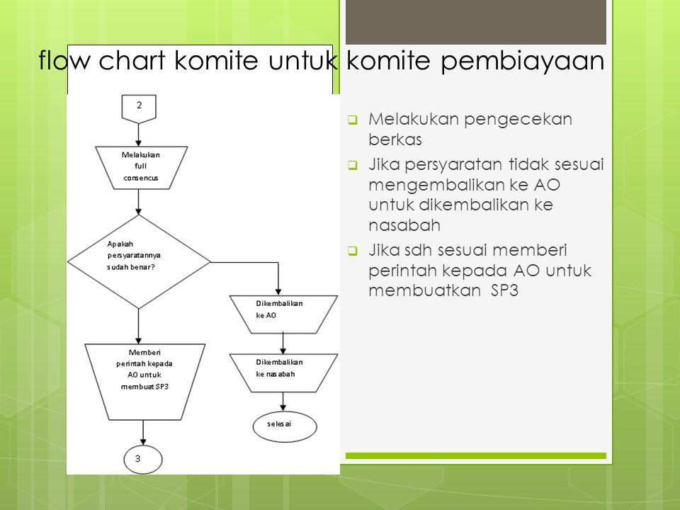 flow chart komite untuk komite pembiayaan  Melakukan pengecekan berkas  Jika persyaratan tidak sesuai mengembalikan ke AO untuk dikembalikan ke nasabah  Jika sdh sesuai memberi perintah kepada AO untuk membuatkan SP3