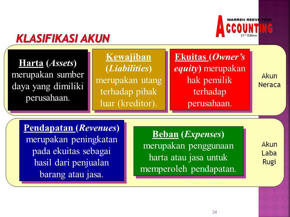 34 Akun Laba Rugi Akun Neraca Harta (Assets) merupakan sumber daya yang dimiliki perusahaan.