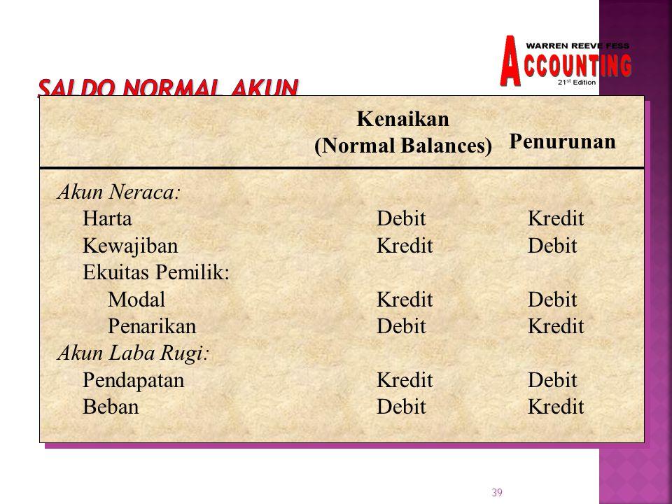 39 Kenaikan (Normal Balances) Penurunan Akun Neraca: HartaDebitKredit KewajibanKreditDebit Ekuitas Pemilik: Modal KreditDebit PenarikanDebitKredit Akun Laba Rugi: PendapatanKreditDebit BebanDebitKredit