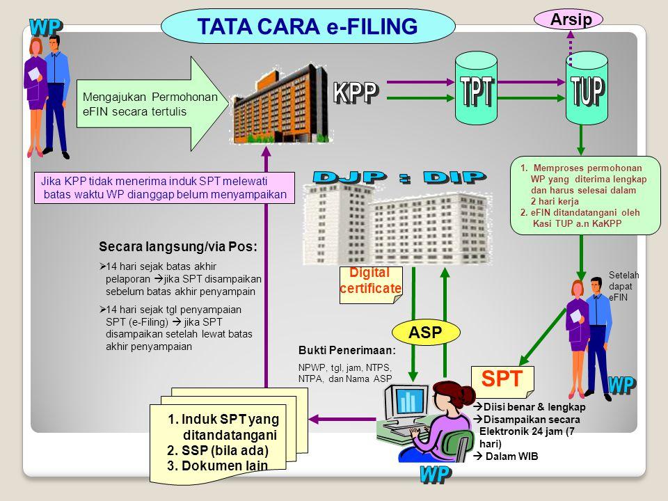 SPT Mengajukan Permohonan eFIN secara tertulis TATA CARA e-FILING 1.Memproses permohonan WP yang diterima lengkap dan harus selesai dalam 2 hari kerja