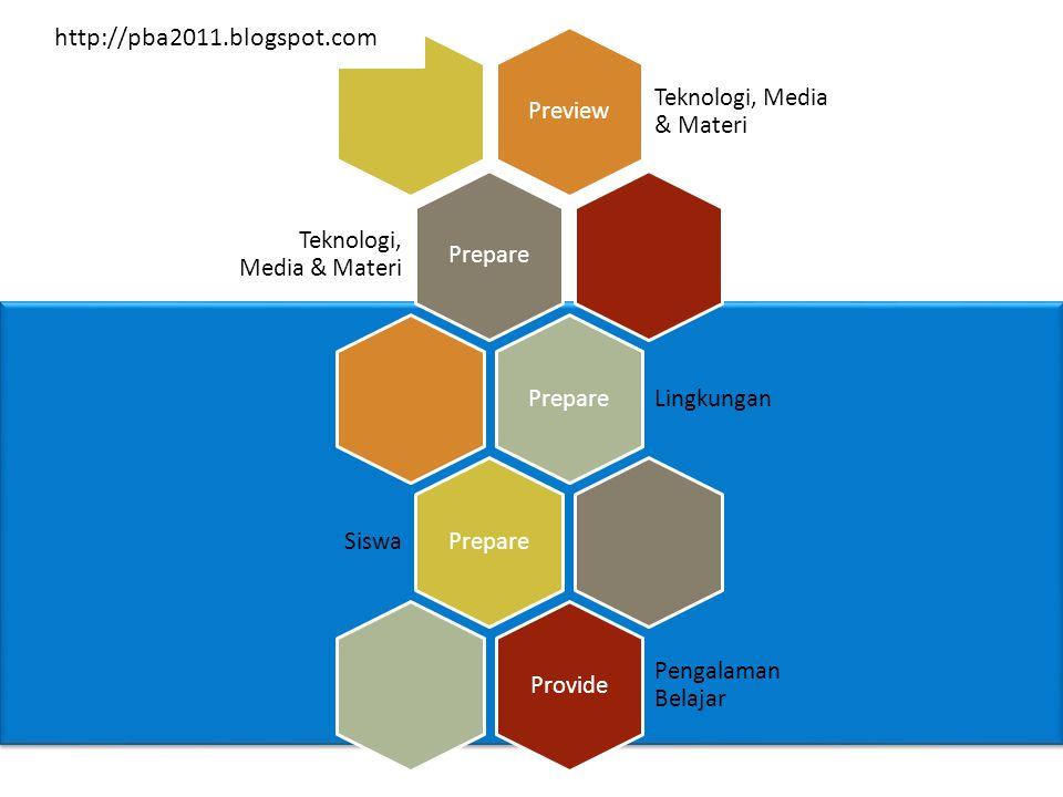 Preview Teknologi, Media & Materi Prepare Teknologi, Media & Materi Prepare Lingkungan Prepare Siswa Provide Pengalaman Belajar http://pba2011.blogspo