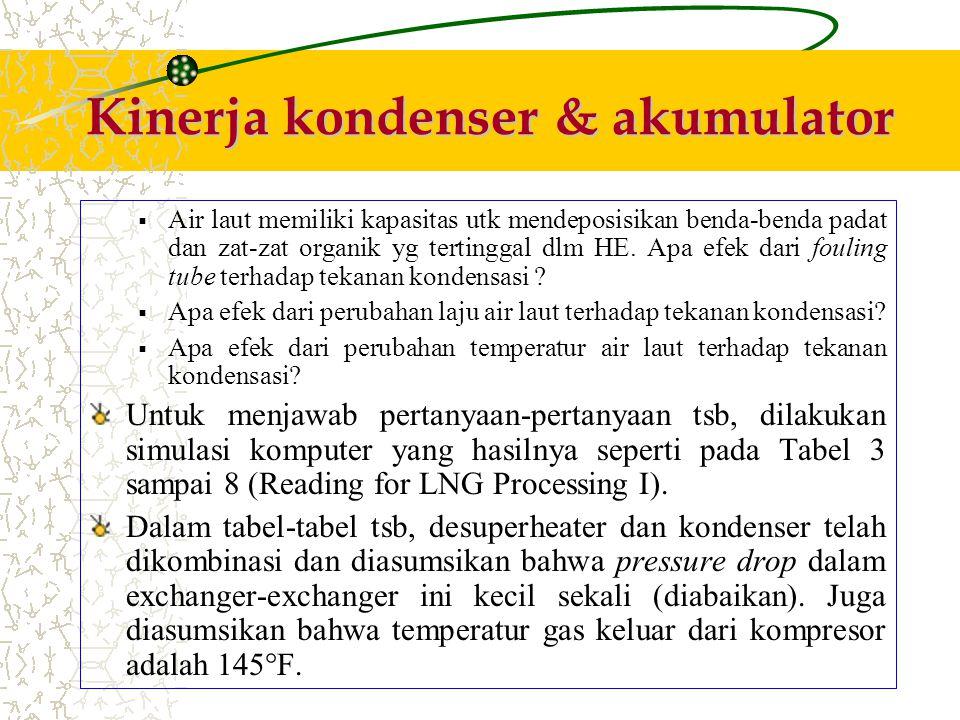 Kinerja kondenser & akumulator Efek laju propana thd tekanan kondensasi sudah pernah diuji, total beban kondensasi untuk kondenser tunggal sangat besar shg tdk praktis pemakaiannya.