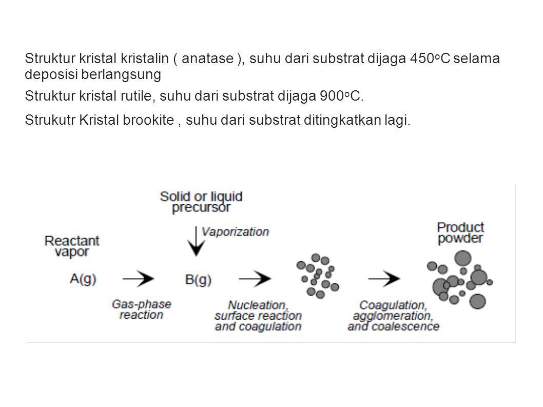 Struktur kristal kristalin ( anatase ), suhu dari substrat dijaga 450 o C selama deposisi berlangsung Struktur kristal rutile, suhu dari substrat dija