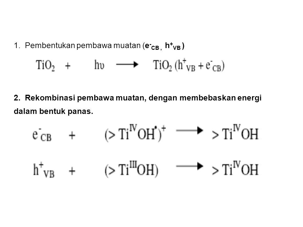 1. Pembentukan pembawa muatan (e - CB, h + VB ) 2. Rekombinasi pembawa muatan, dengan membebaskan energi dalam bentuk panas.