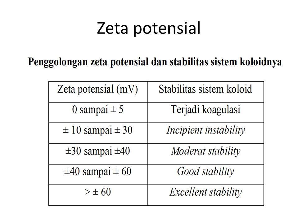 Zeta potensial