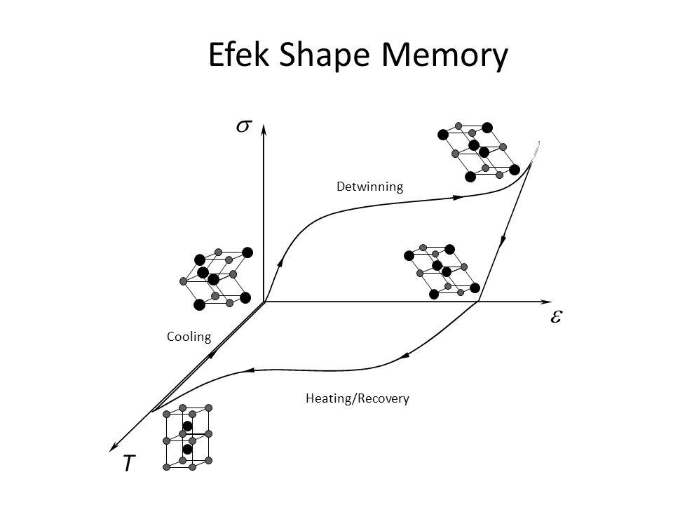 Efek Shape Memory   T Cooling Detwinning Heating/Recovery