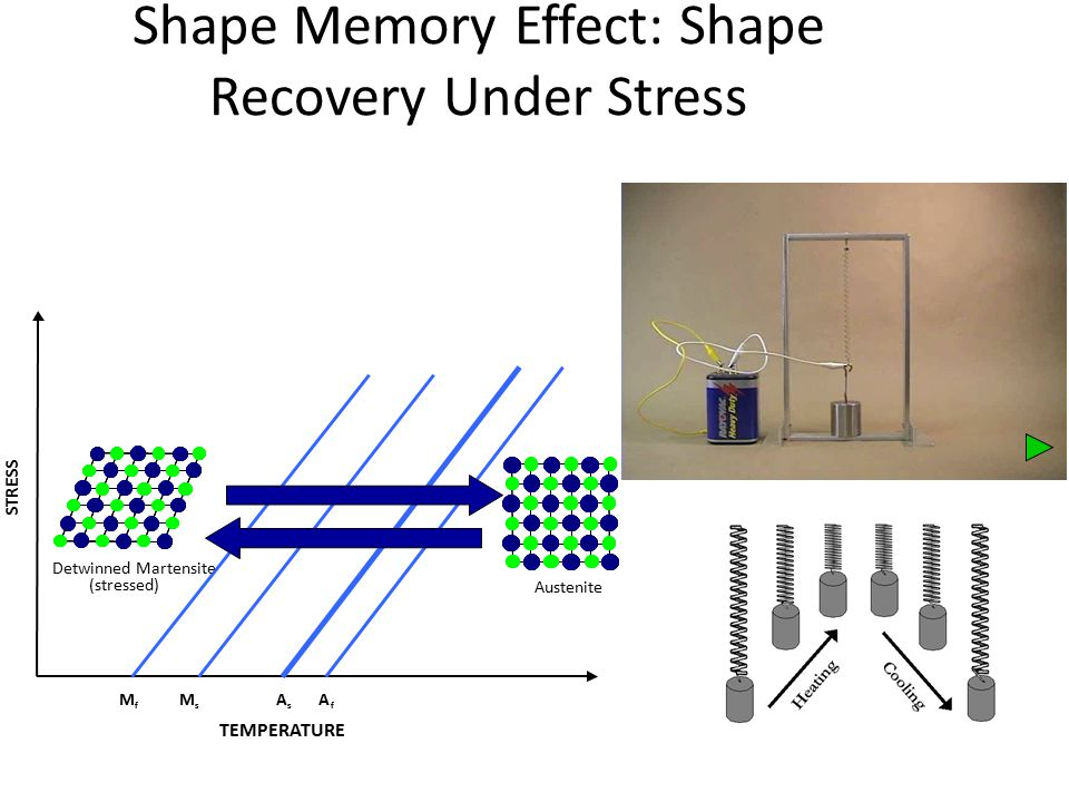Shape Memory Effect: Shape Recovery Under Stress TEMPERATURE STRESS M f M s Detwinned Martensite (stressed) Austenite A s A f