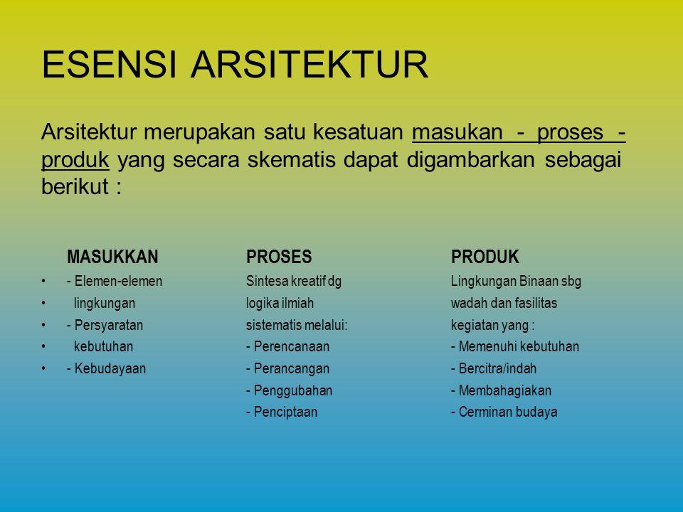 ESENSI ARSITEKTUR PROSES : Merupakan usaha melakukan sintesa permasalah kebutuhan manusia melalui perencanaan / perancangan / penggubahan / penciptaan secara kreatif dengan menggunakan logika ilmiah yang sistematis.