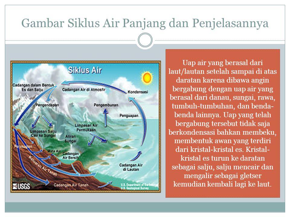 Siklus Panjang/Siklus Besar  Air laut menguap menjadi uap gas karena panas matahari  Uap air mengalami sublimasi  Pembentukan awan yang mengandung