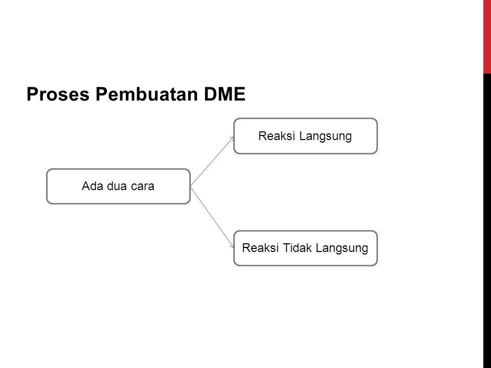Proses Pembuatan DME Ada dua cara Reaksi Langsung Reaksi Tidak Langsung