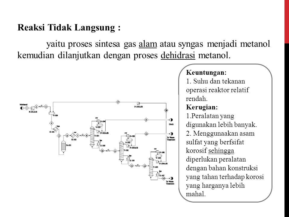Reaksi Tidak Langsung : yaitu proses sintesa gas alam atau syngas menjadi metanol kemudian dilanjutkan dengan proses dehidrasi metanol. Keuntungan: 1.