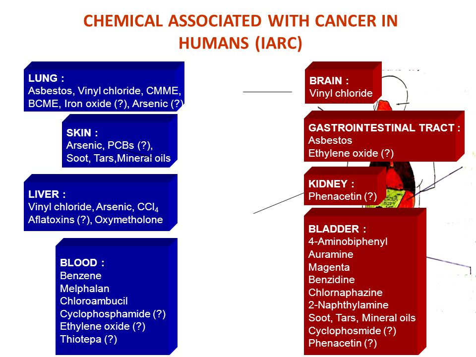 CHEMICAL ASSOCIATED WITH CANCER IN HUMANS (IARC) BLADDER : 4-Aminobiphenyl Auramine Magenta Benzidine Chlornaphazine 2-Naphthylamine Soot, Tars, Miner
